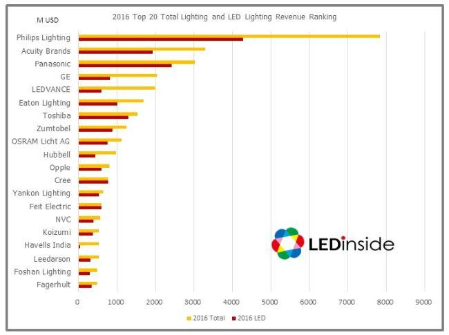 Global Lighting Companies Market Strategies In The Post