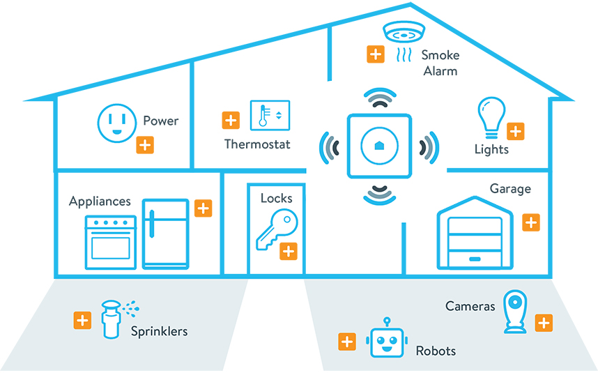Home Automation Hub Sengled Welcomes Wink To Smart Hub Lineup  Ledinside