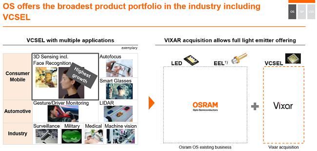 Osram Acquires VCSEL Maker Vixar to Strengthen Portfolio for