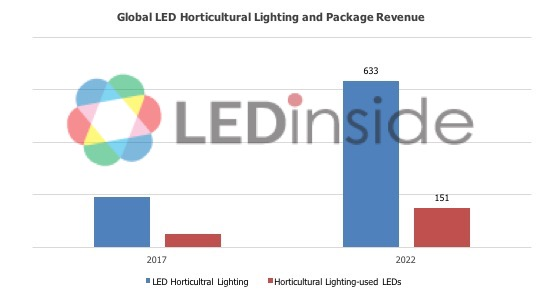 The On Going Led Horticulture Lighting Market Expansion