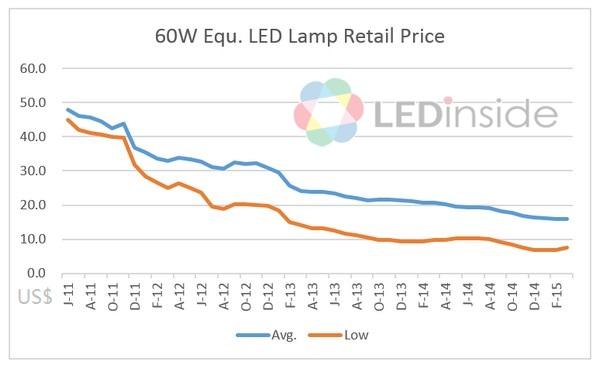Cost of led кэшбэк epn cash back