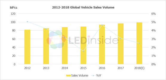 2019 Automotive LED Market Trend Analysis – Part One - LEDinside