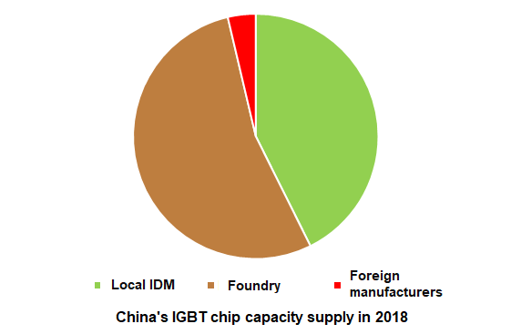 Trendforce: China IGBT Market Scale will Reach RMB 52 2