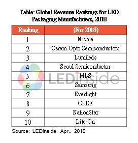 Top 10 LED Package Manufacturer Revenue Ranking of 2018