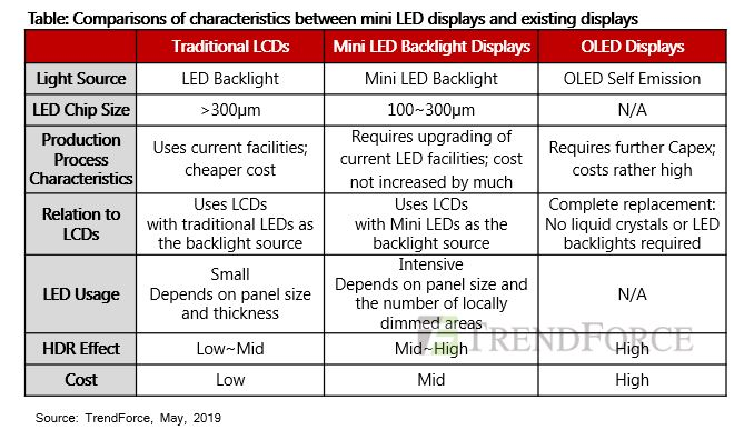 Mini LED Backlit Displays to Bring in Business and Give OLEDs a Run for Their Money