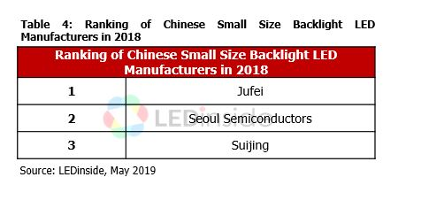 2018 Revenue Ranking of Global LED Package Manufacturers in Chinese
