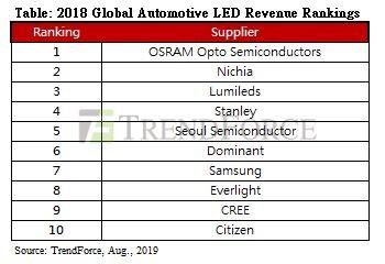 Ledinside Gives Its 2018 Rankings For Global Automotive Led